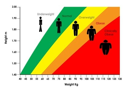 How To Find Out If Your Overweight