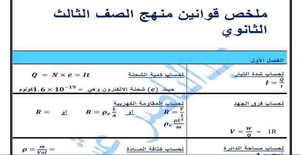 تحميل ملخص قوانين الفيزياء ثانوية عامة 2019
