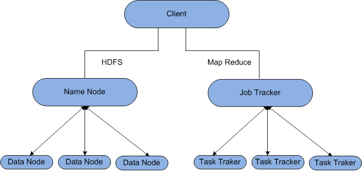 Hadoop Architecture – Types of Hadoop Nodes in Cluster