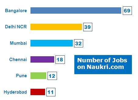 Analytics Companies using SPSS in India