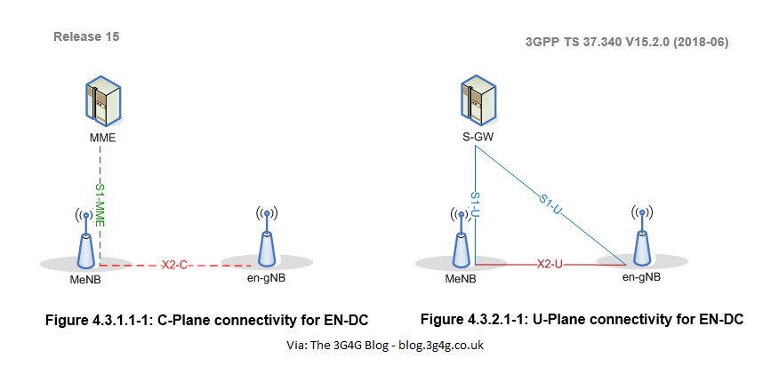 The 3G4G Blog: Minimum Bandwidth Requirement for 5G Non