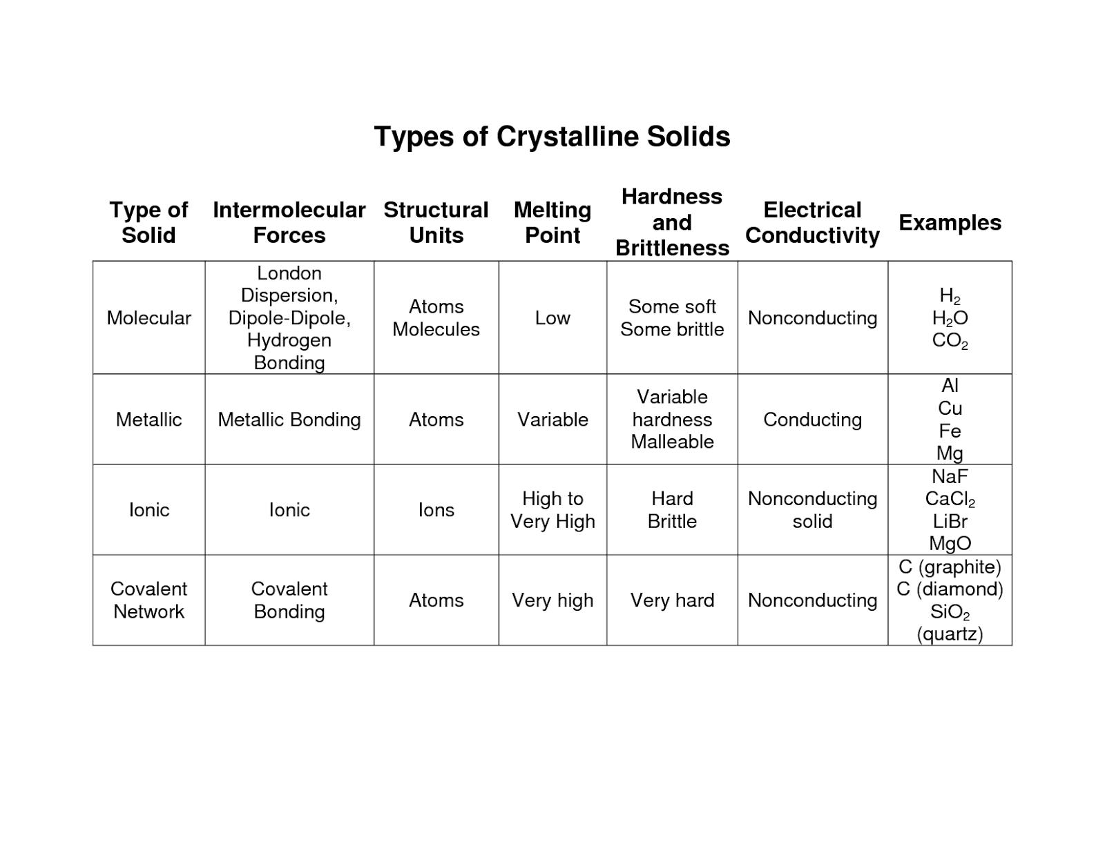 Properties Of Water Worksheet Pogil