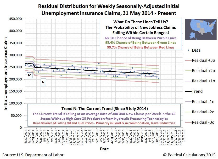 Residual Distribution for Seasonally-Adjusted, Weekly Initial Unemployment Insurance Claim Filings - 42 States - Snapshot 2015-10-10