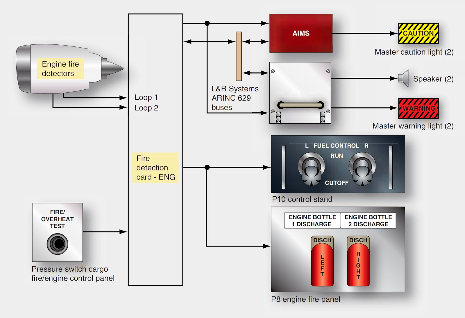 Wiring 2 Lights To One Switch Residential Electrical Symbols Light Switches 1 Power Source Aircraft Systems Boeing 777 Fire Detection And Extinguishing System