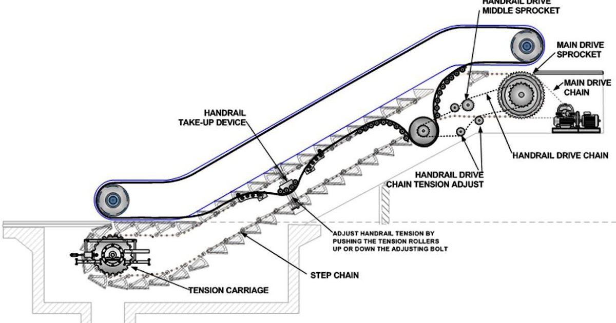 Escalators Basic Components