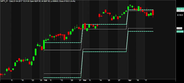 previous amonth open high low close amibroker afl