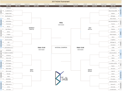 Bracket Seeding Predictions 3.0