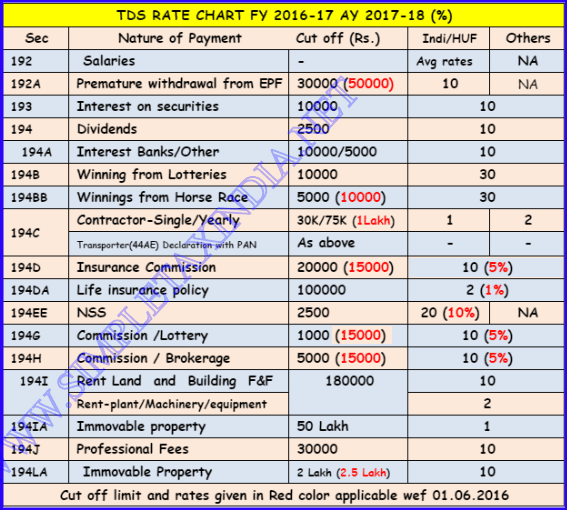 Tds Calculation Chart Barta Innovations2019 Org