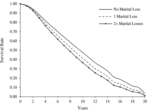 図:結婚歴と脳卒中生存率