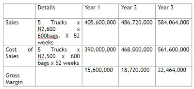 A BUSINESS PROPOSAL ON CEMENT DISTRIBUTION BUSINESS IN NIGERIA.