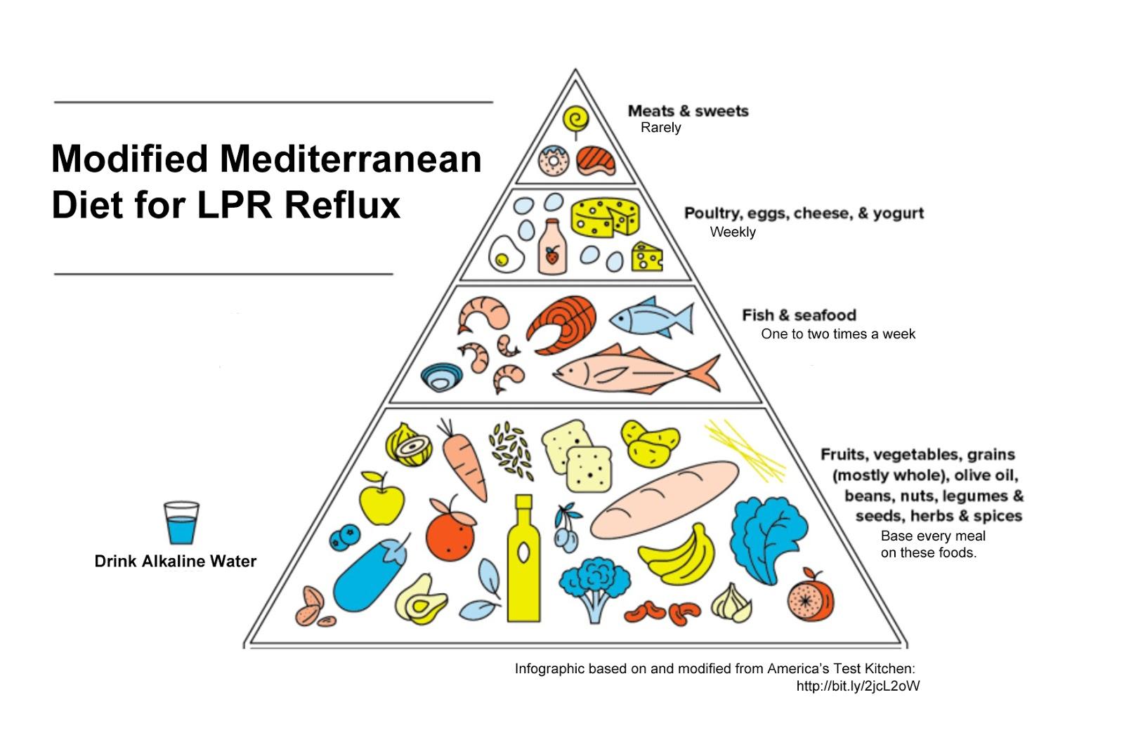 mediterranean diet pyramid oldways - 1100×619