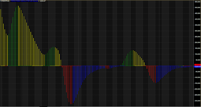 Force Index Oscillator Trading System