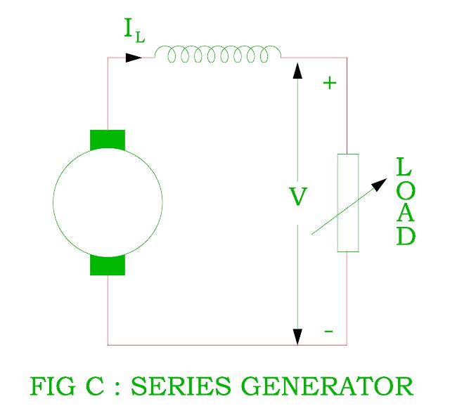 series generator