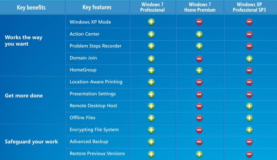 windows 7 professional 64 bit features