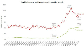 Delinquency Rate
