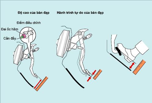 Điều chỉnh độ cao của bàn đạp phanh