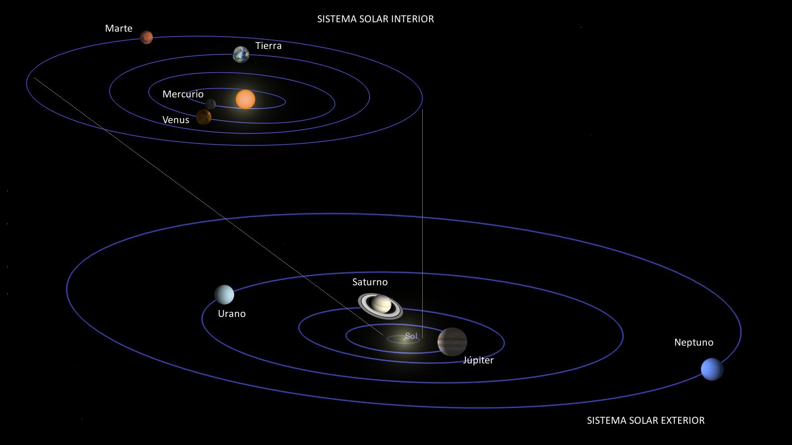 Resultado de imagen de El sistema solar uno interior y otro exterior