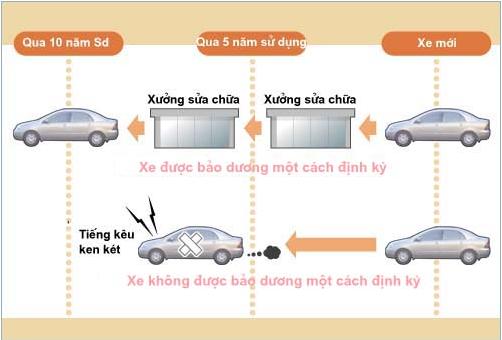 Mục đích bảo dưỡng định kỳ ôtô