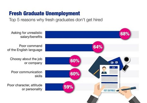 how to find a job fast and easy in malaysia. Fresh grads must read this