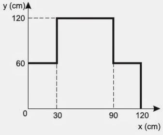 encontre as coordenadas do vetor em relação a base