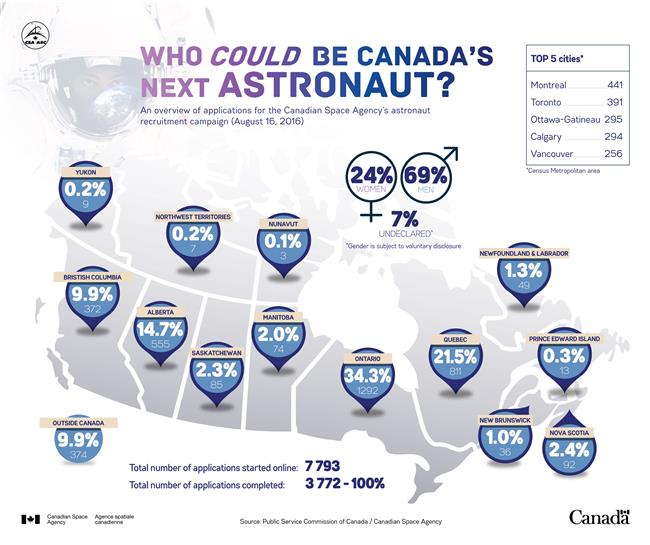canadian space agency astronaut recruitment - photo #16