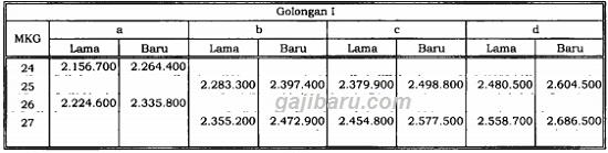 tabel kenaikan gaji pokok pns 2019 golongan 1