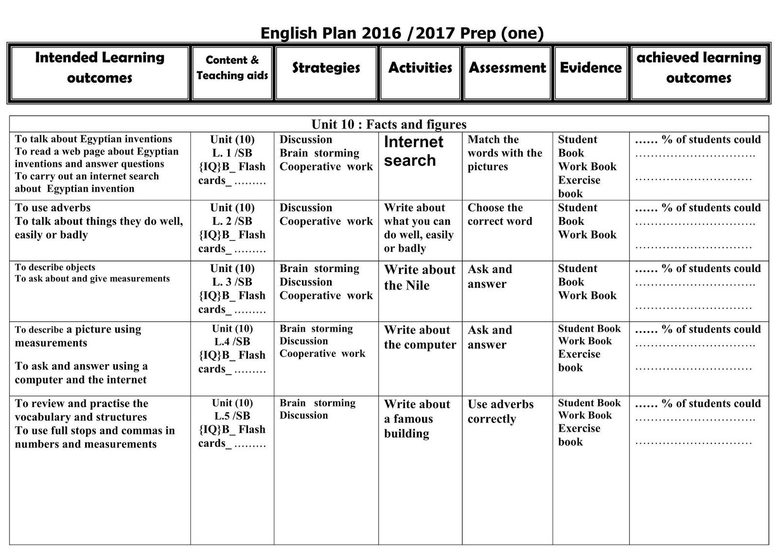 تحميل خريطة ونواتج التعلم فى اللغة الانجليزية للصف الاول الاعدادي الترمين كاملا,المنهج الجديد 2018