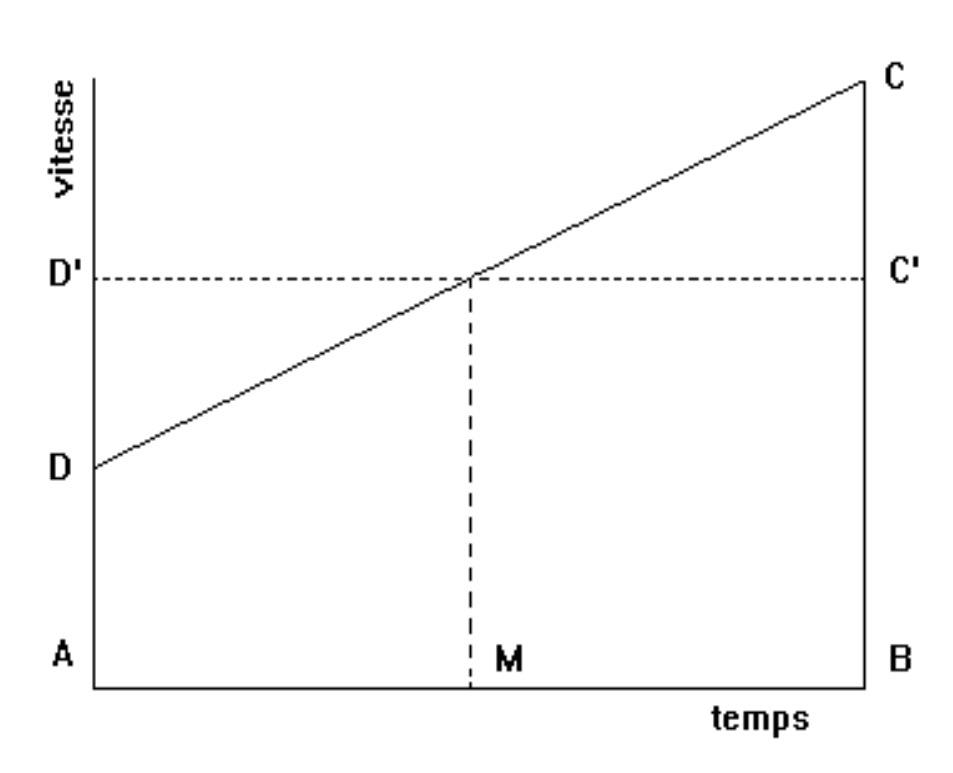 Velocità datazione Académie des Sciences
