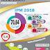 Pemprov Berhasil Tingkatkan IPM 2018