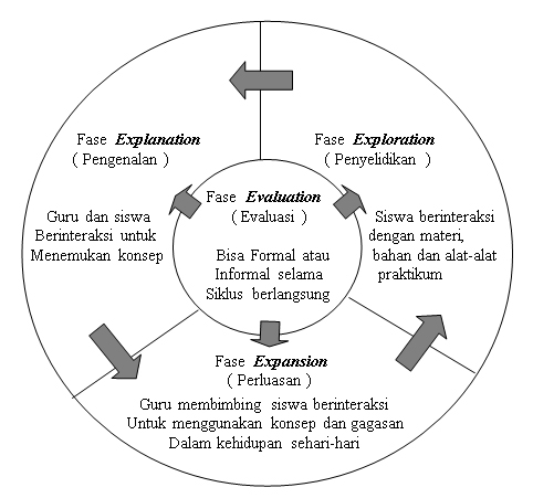 Konsep Belajar Discovery Abad Ke 21 Slideshare Model Pembelajaran Siklus Belajar Learning Cycle