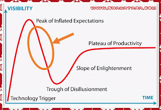 The Technology Hype Cycle [ Understanding How Cry]pto-currency Work
