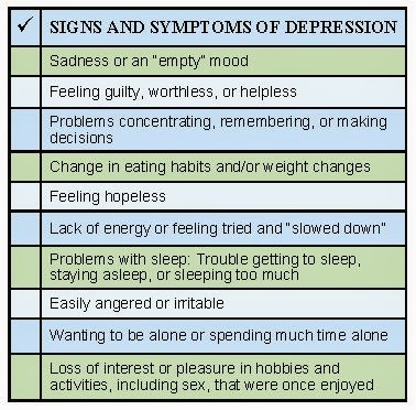 Signs Of Depression (Depressing Quotes) 0080 5