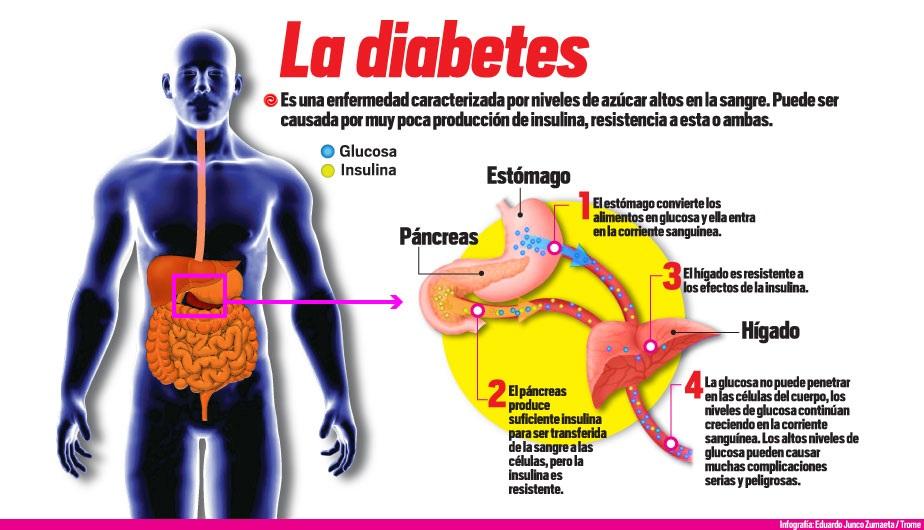 Diabetes, la enfermedad más letal en México - Libertad de..