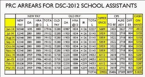 PRC 2015 Arrears Details for DSC 2001, 2002, 2003 2006, 2008, 2012 Teachers