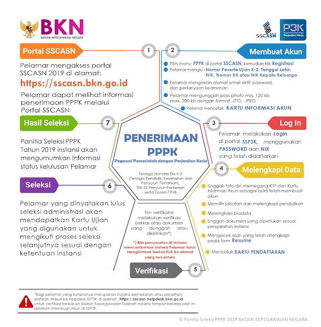 Pendaftaran PPPK 2019