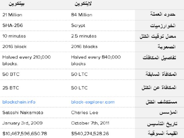 تعرف علي عملة Litecoin وافضل مواقع ربح لايتكوين مجانا