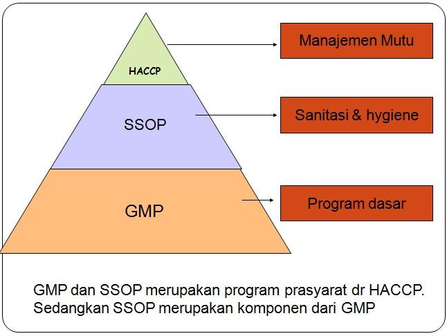 Penerapan gmp untuk memproduksi makanan yang baik agroindustri bagan agroindustri ccuart Image collections