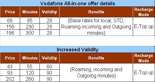 Vodafone introduces 'All In One' National Roaming pack in ...