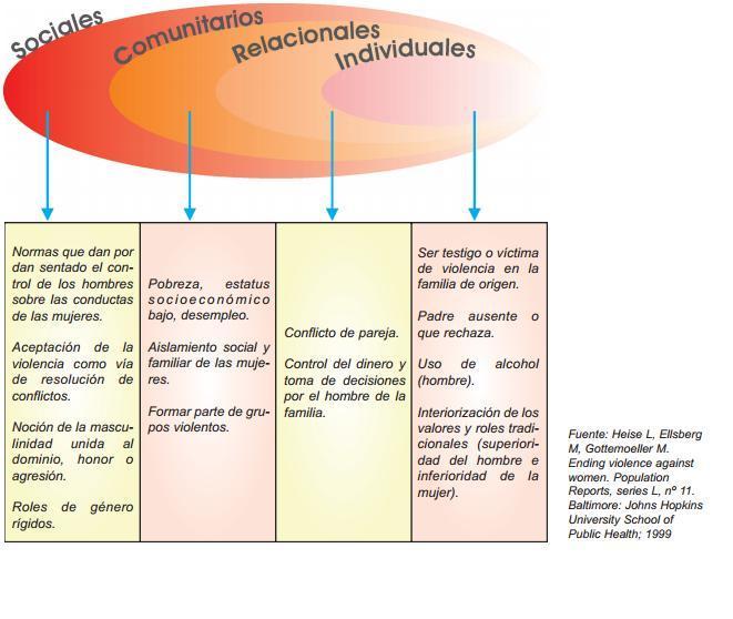 modelo ecosistémico violencia género