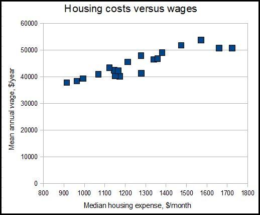 Schrodingers Blog California Versus Texas Part 4 Wages