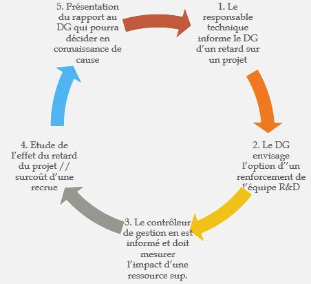 cycle de prise de décision après analyse