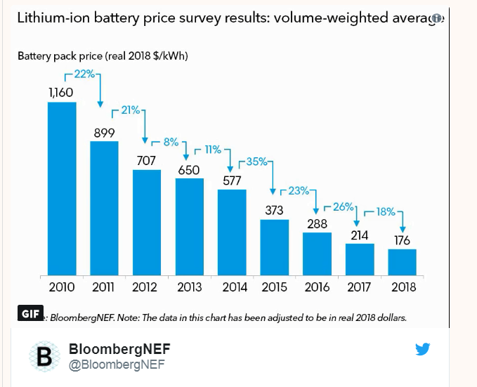 Volewica: The plunge in battery prices