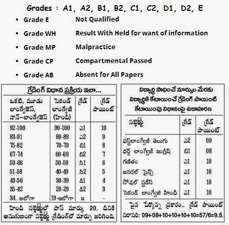 Grading system in AP SSC 10 class public exams results 2014