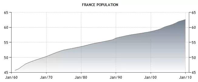 LCT: フランスの経済指標1 人口...