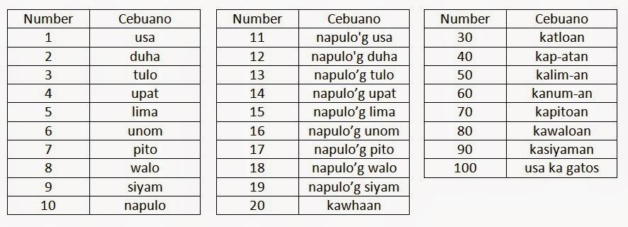 Region 7 Central Visayas (Cebu) - Lessons - Tes Teach