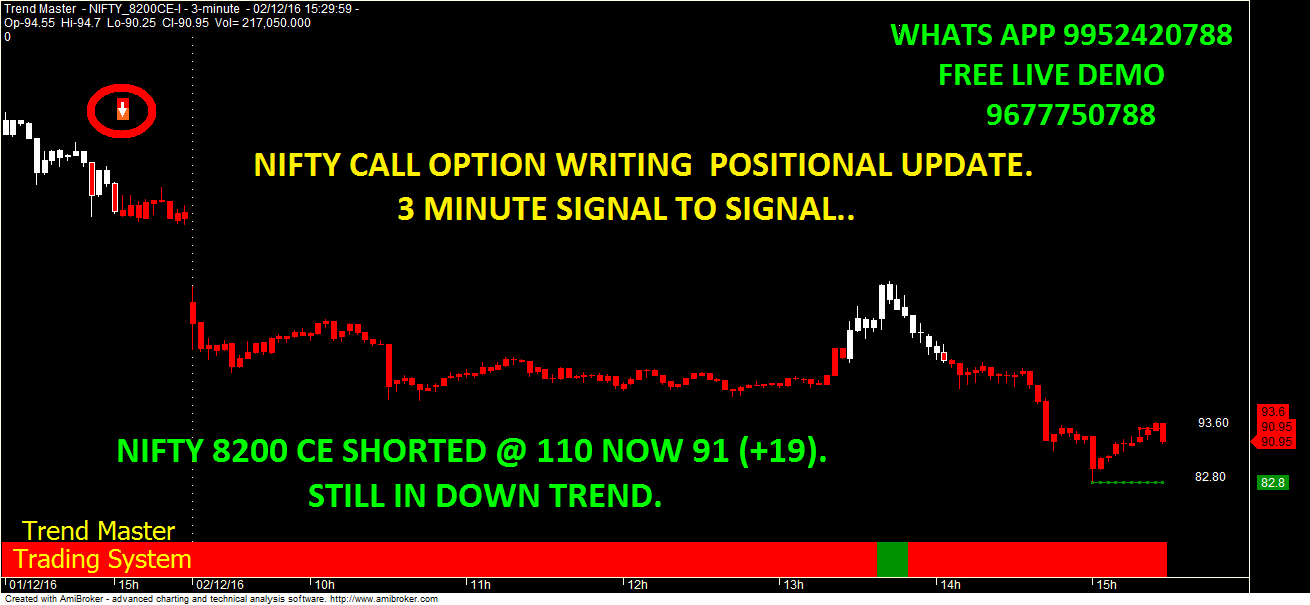 How to make profit in nifty option trading