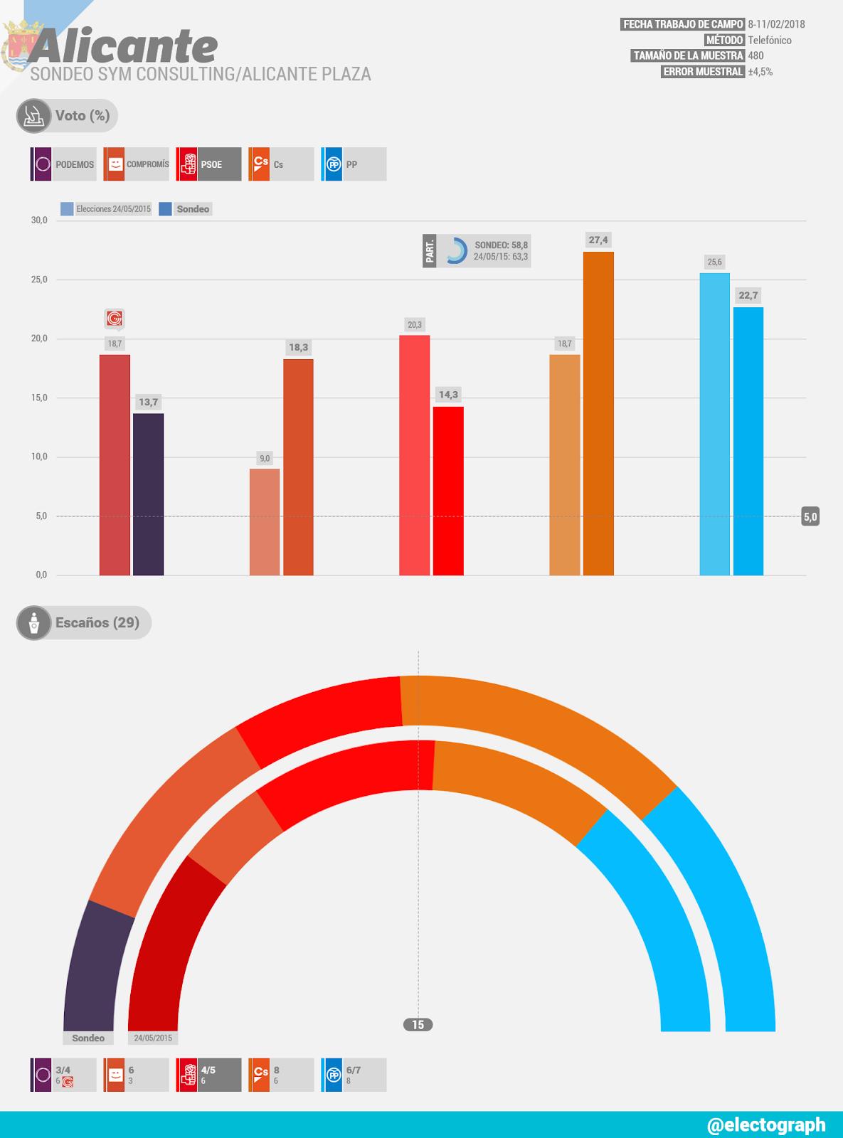 Gráfico de la encuesta para elecciones municipales en Alicante realizada por SyM Consulting para Alicante Plaza en febrero de 2018