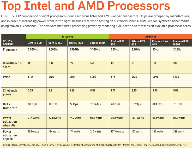 Indeed This Hierarchy Chart Is Useful As A General Guideline But Certainly Not One Size Fits All Cpu Comparison Resource For That We Recommend You
