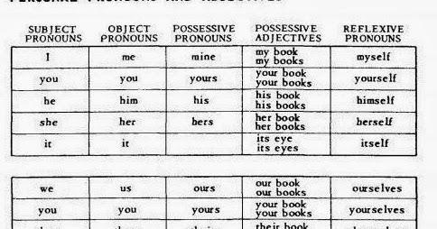 Ripasso facile schema pronomi e aggettivi inglesi for Complemento d arredo in inglese