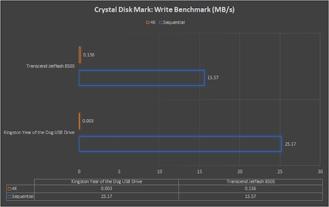 hexmojo-kingston-year-of-the-dog-usb-review-crystal-diskmark-write.png (640×403)